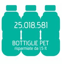 10.909.497 BOTTIGLIE PET risparmiate da 1,5 lt