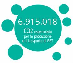 1.847.196 kg CO2 risparmiata per la produzione e il trasporto di PET