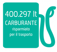 196.371 lt CARBURANTE risparmiato per il trasporto