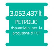 654.570 lt PETROLIO risparmiato per la produzione di PET