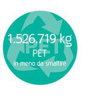 327.285 kg PET in meno da smaltire